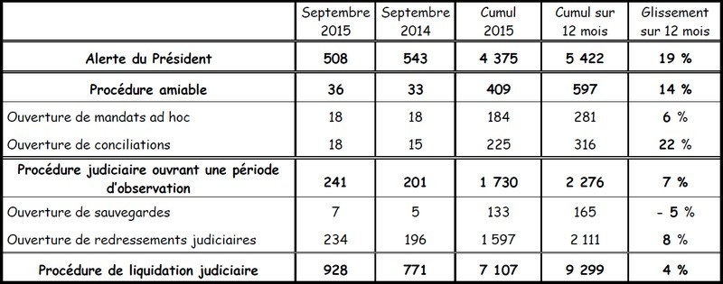 Les ouvertures de procedures en ile-de-france au 1er octobre 2015