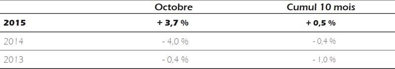 procos activite commerce 10-2015