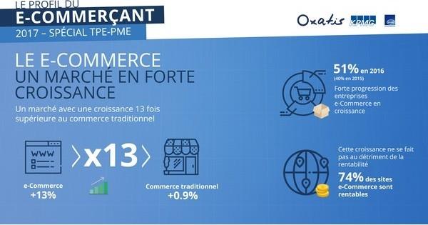 Le e-Commerce vecteur de croissance des entreprises françaises en 2016